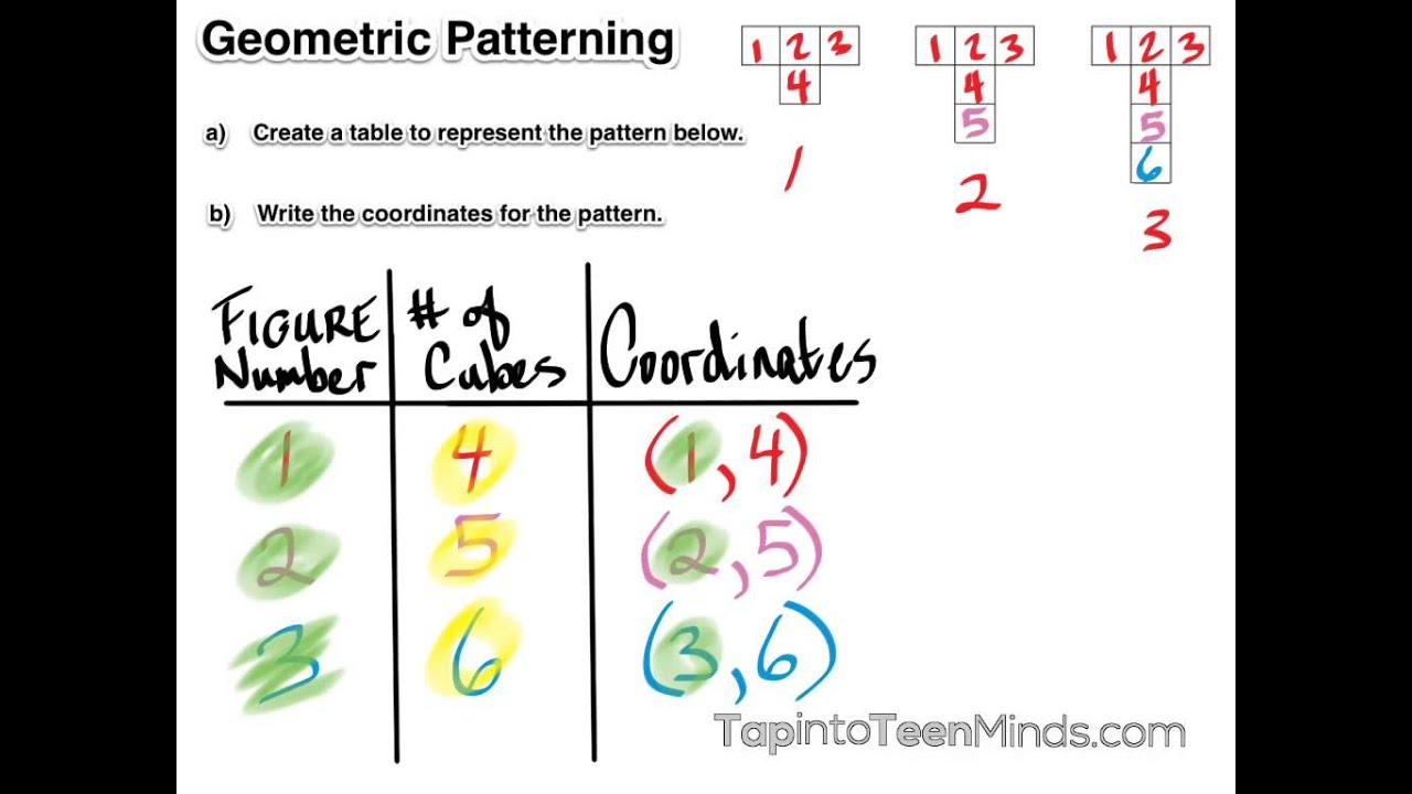 hight resolution of Patterns and Relationships Unit Plan   Ontario Grade 6 Mathematics