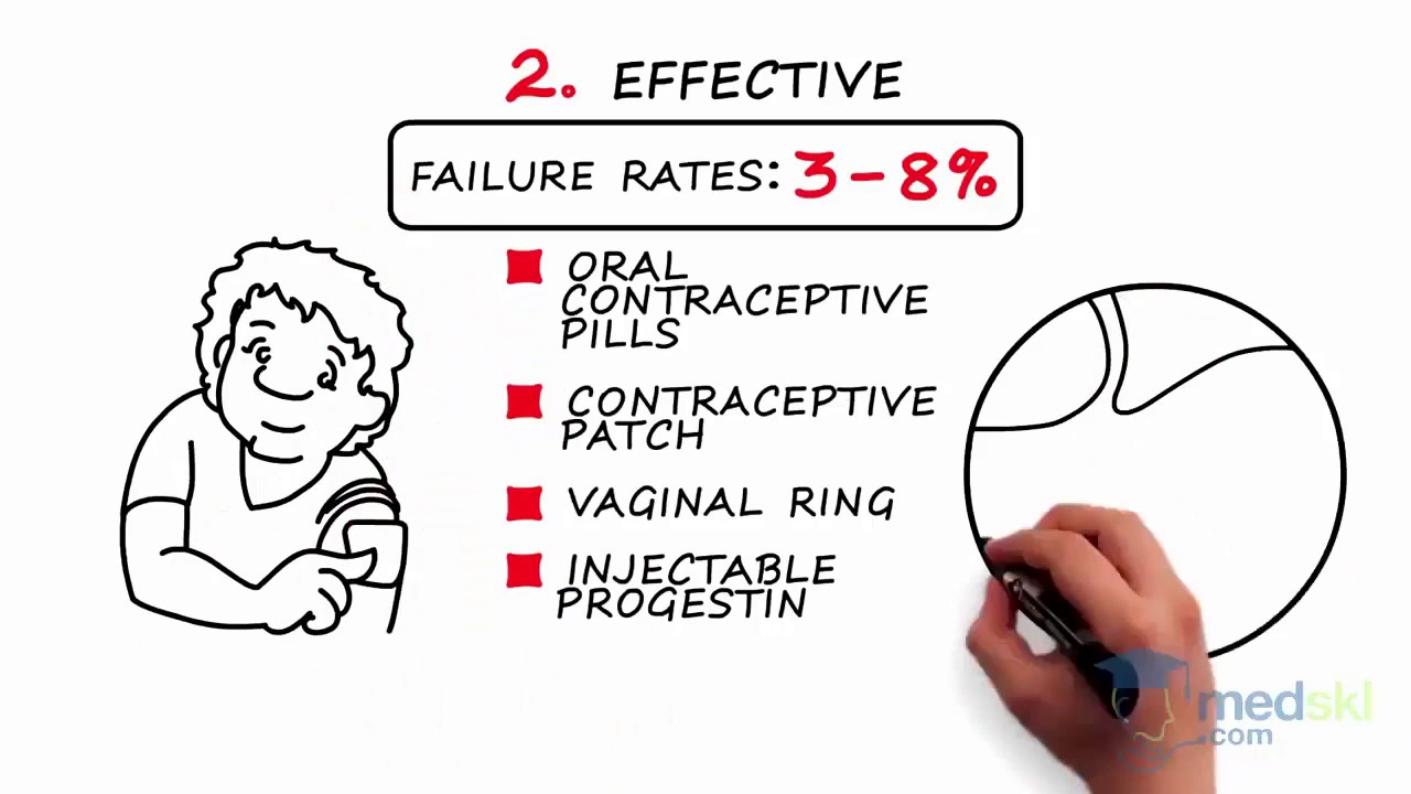 Types of Contraceptives - Best Contraceptive Methods - Types and Forms of  Contraception