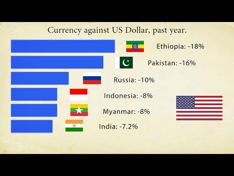 Currency Against US Dollar, Past Year.