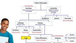 Indian Philosophy    Sankhy , Nyaya , Vaisheshik, Yoga , Vedant...........