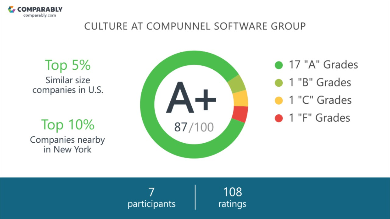 Compunnel Software Group Employee Reviews Q3 2018 Youtube