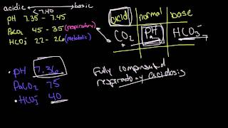 Arterial Blood Gas (ABG) Tic-Tac-Toe Full Compensation Examples