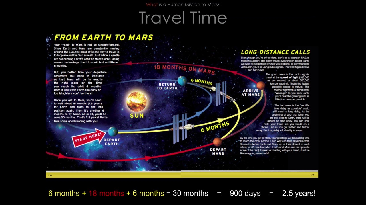 Resultado de imagen para MARS TRAVEL THROUGH TIME