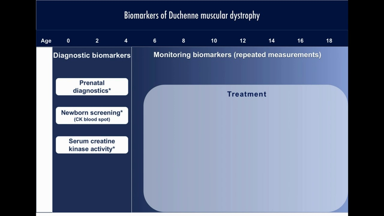 Full text] Biomarkers of Duchenne muscular dystrophy
