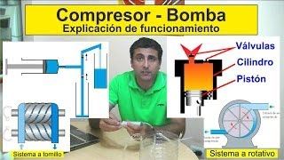 Que es un Compresor? como funciona?      What is a Compressor? how it works?