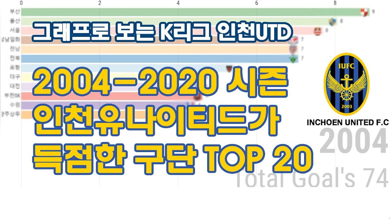 그래프로보는 K리그  [2004-2020.07 인천유나이티드 편]