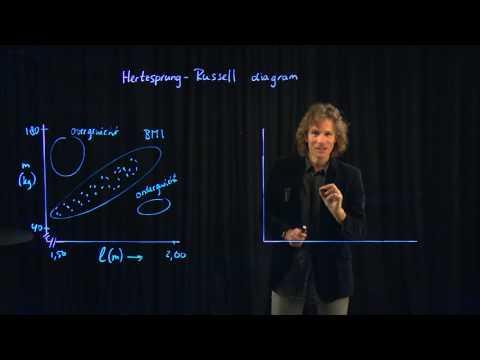 Sterrenkunde 6: Het Hertzsprung-Russell Diagram