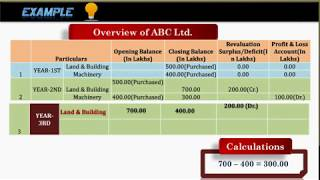 [ Revaluation of Assets ] - Learn about Revaluation of Assets With This Example