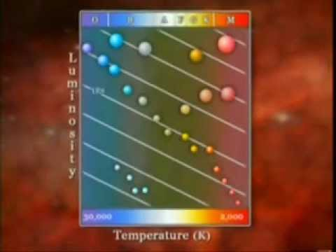 Astronomy The Hr Diagram Youtube