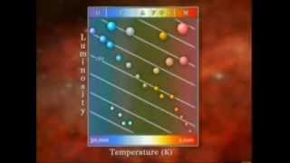 Astronomy - The HR diagram