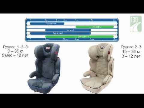 Видео обзор автокресел Heyner MaxiProtect ERGO SP и MaxiProtect AERO SP YouTube