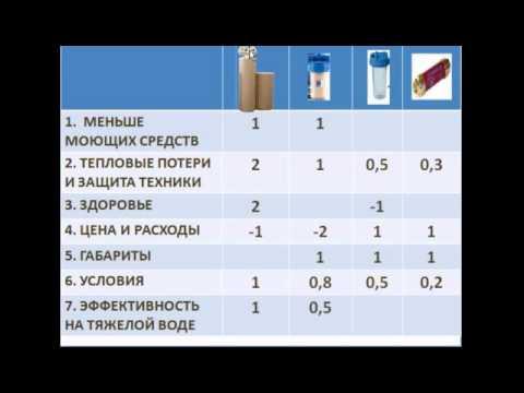 3 Методы умягчения воды
