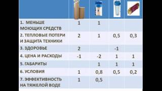 видео Умягчитель воды для коттеджа, купить или сделать своими руками?