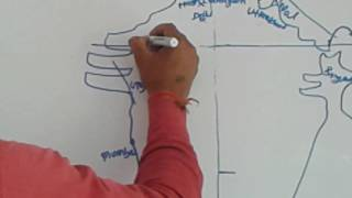 Geography of India PART-1/ and how to draw th map of india  by Gaurav ralhi