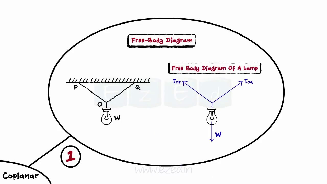Equilibrium of coplanar force systems part i mechanics fbd equilibrium of coplanar force systems part i mechanics fbd beams loads supports solved pooptronica