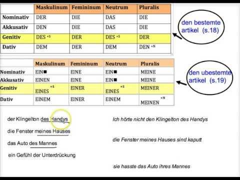 tysk grammatik dativ