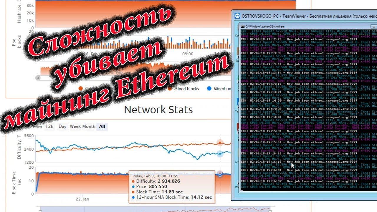 Выгодно ли ещё майнить Ethereum