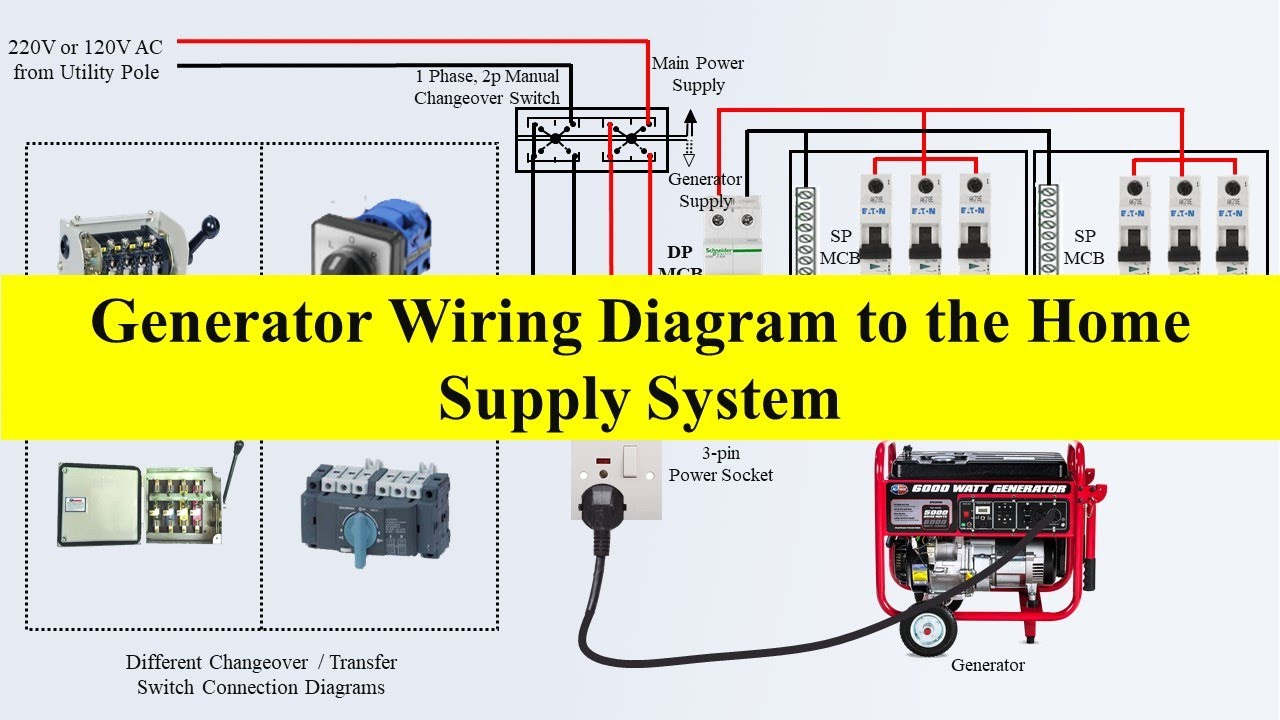 Generator Wiring Diagram to the Home Supply System |Generator |Transfer  Switch Wiring|ByTech Bondhon - YouTube | Residential Generator Wiring Diagram |  | YouTube
