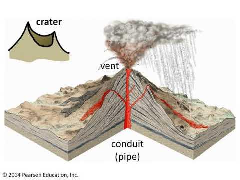 Anatomy of a volcano - YouTube