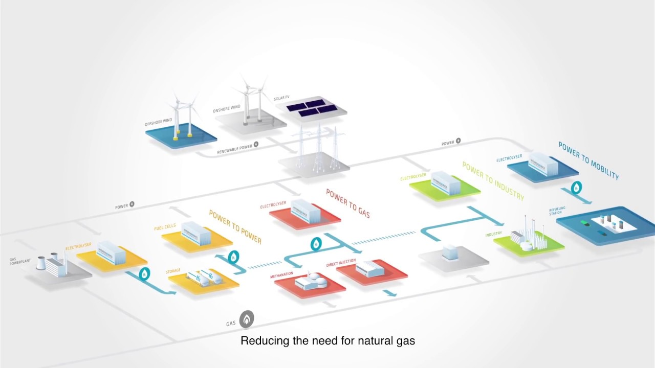 Videos - Hydrogenics
