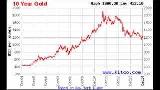 Курс (цена) золота, графики за декабрь и весь 2014 год