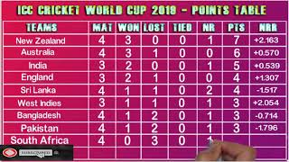 Today icc cricket world cup 2019 point table 2019   world cup qualifying point table