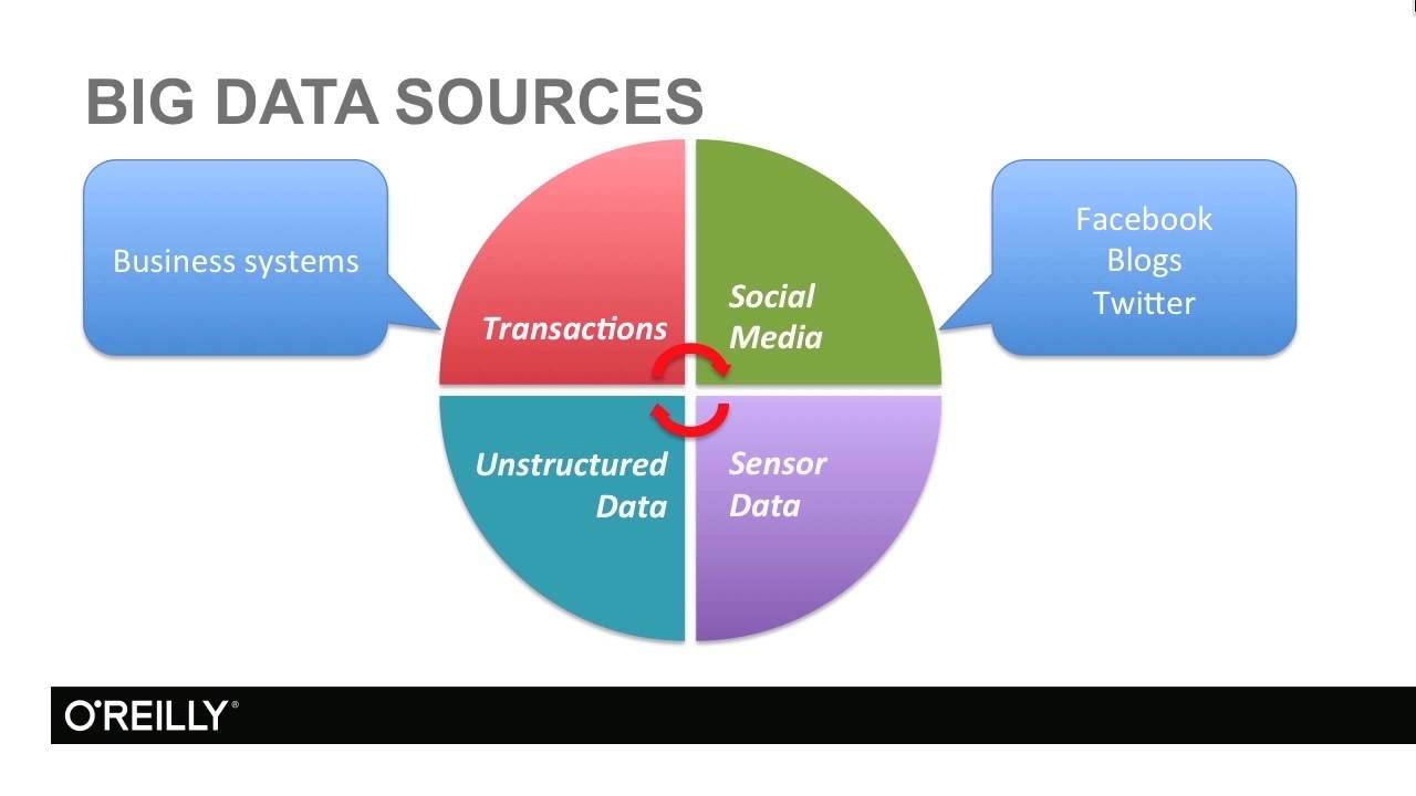 introduction to big data pdf