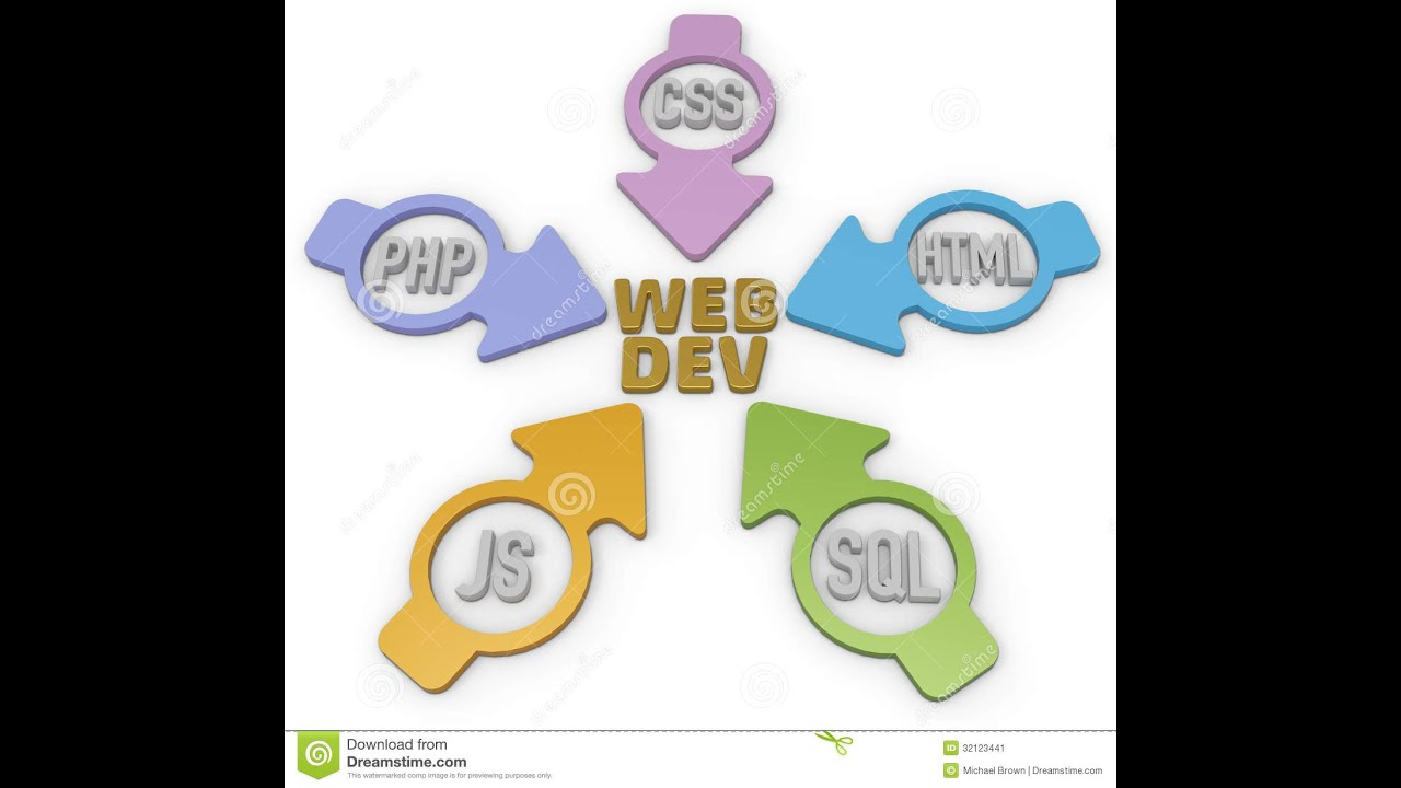 Tutorial HTML, CSS, PHP, Javascript - YouTube