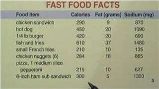 Healthy Eating Diet Tips : How to Convert Fat Grams to Calories