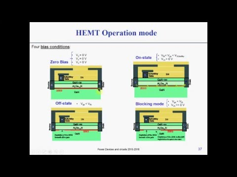 GaN Power devices - the HEMT