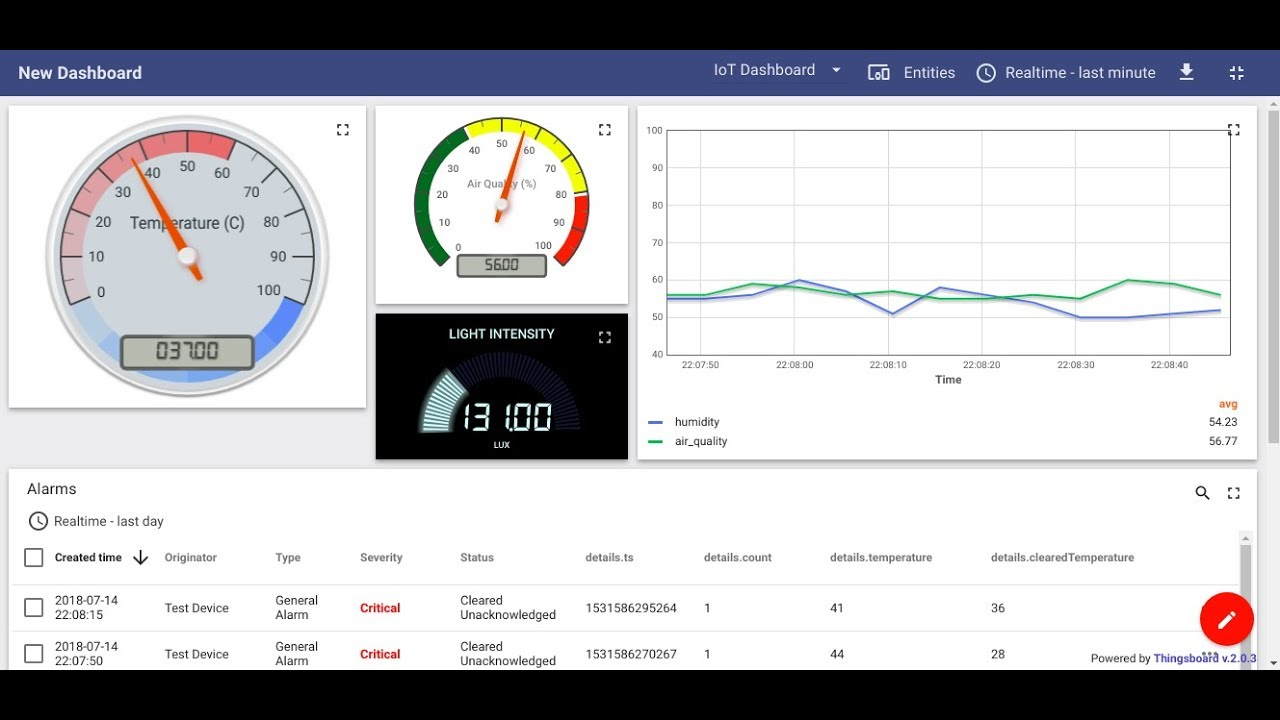 ThingsBoard IoT System Platform For Data Collection and Visualize Data