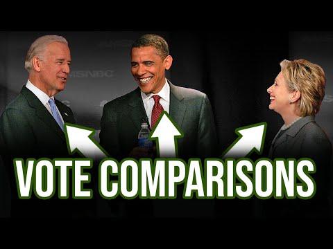 Biden outperformed Obama…but underperformed Hillary Clinton?