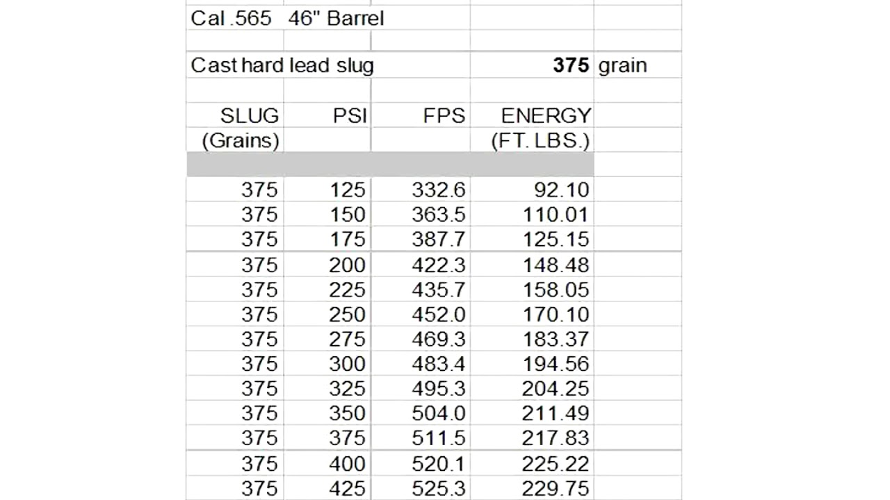 Air Cannon #16 - Pressure And Velocity Table And Graph