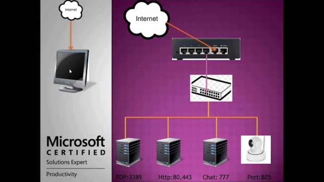Port Forwarding Configuration Setp by step   Cisco Rv042 Port Forwarding  Setup