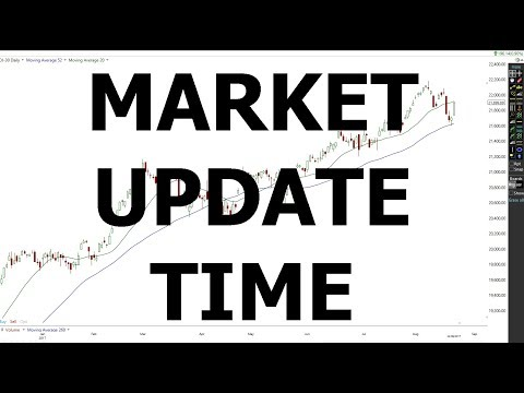 MARKET UPDATE -  DOW JONES  - SP500 -  NASDAQ