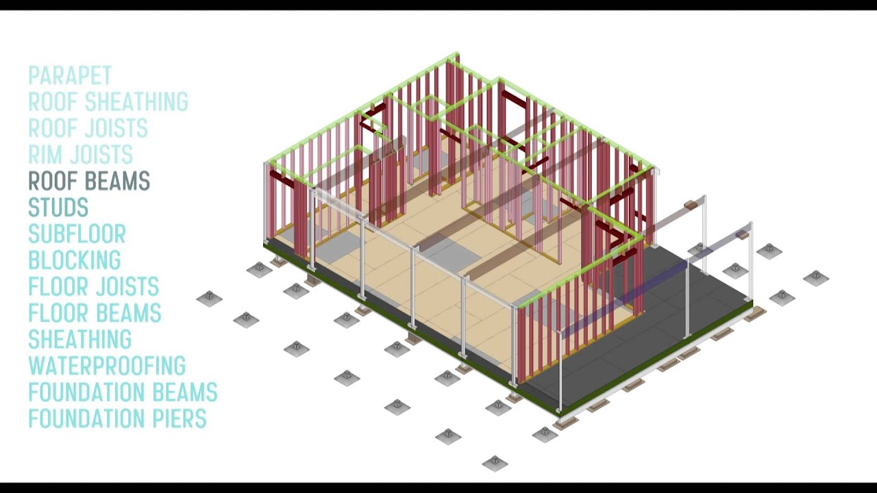 Sure house construction framing process youtube sure house construction framing process ccuart Gallery