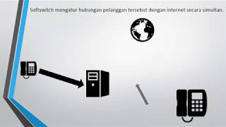 Proses Kerja Server Softswitch