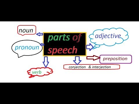 Parts of Speech in English Grammar With Examples