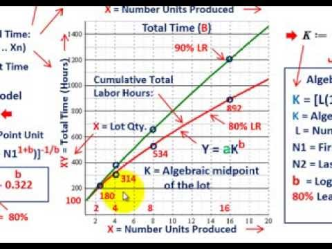 Learning Curve Analysis (Incremental Unit Time Model, Developing & Explaining Equations & Graphing)