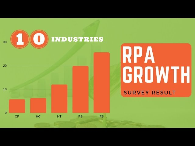RPA in 10 Different Industries [RPA Growth Survey]