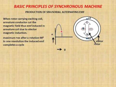 BASIC PRINCIPLES OF SYNCHRONOUS MACHINE