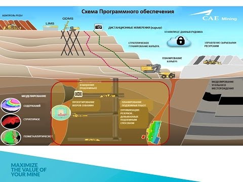 Перспективы использования  Datamine в горной промышленности. Эрик Канаев. Datamine