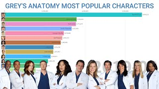 Grey's Anatomy Most POPULAR Characters (2005 - 2020)