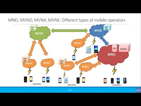 Beginners: MNO, MVNO, MVNA, MVNE: Different types of mobile operators