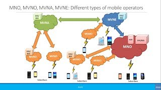 Beginners: MNO, MVNO, MVNA, MVNE: Different types of mobile operators