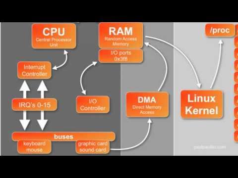 lpi-101-101-1-determine-y-configure-las-opciones-de-hardware-parte-2