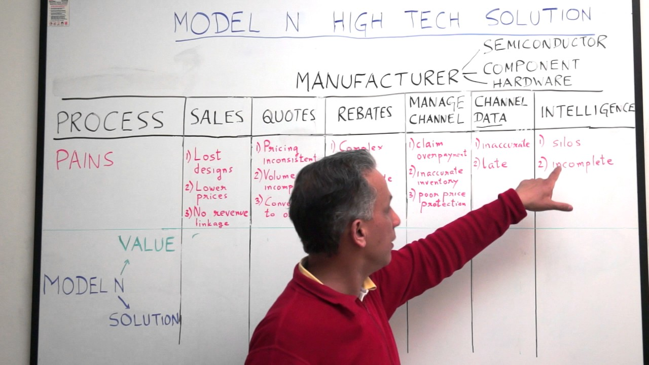 model n high tech solution whiteboard presentation with shankar