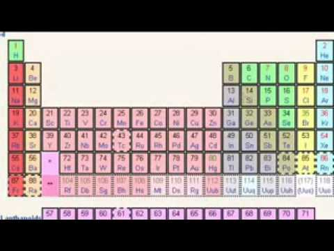 Tabla peridica energia de ionizacin parte 1 de 2www savevid com tabla peridica energia de ionizacin parte 1 de 2www savevid com urtaz Image collections