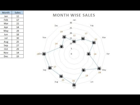 How to create a Radar Chart (also known as Polar and Ki