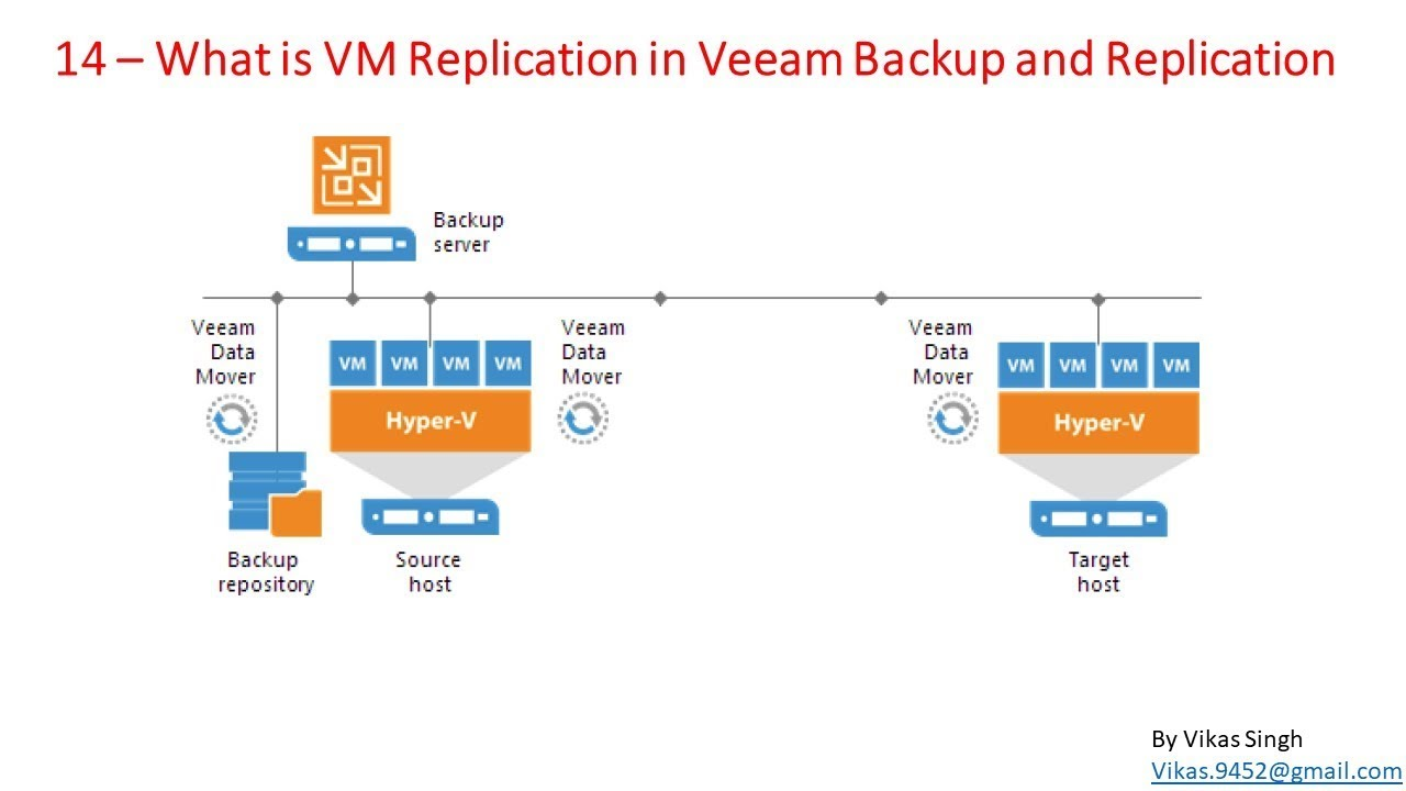Veeam Advance Training | 14 - What is VM Replication in Veeam Backup and  Replication